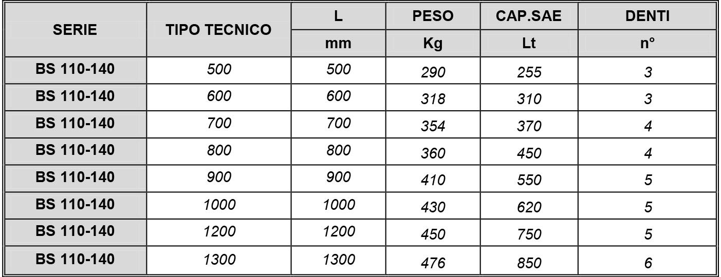 BENNA SCAVO MOD 110-140 2