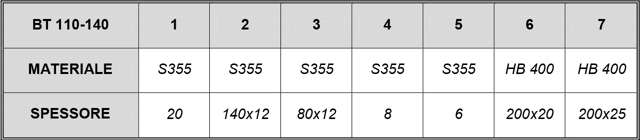 BENNA trapezoidale MOD 110-140 ql