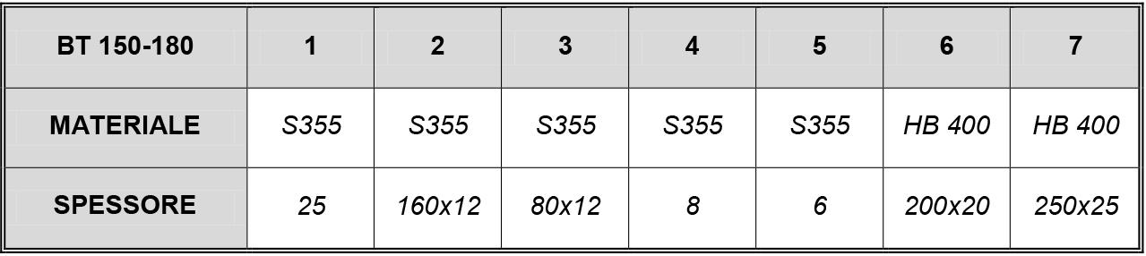 BENNA trapezoidale MOD 150-180 ql