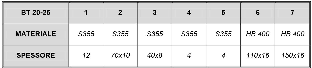 BENNA trapezoidale MOD 20-25 ql