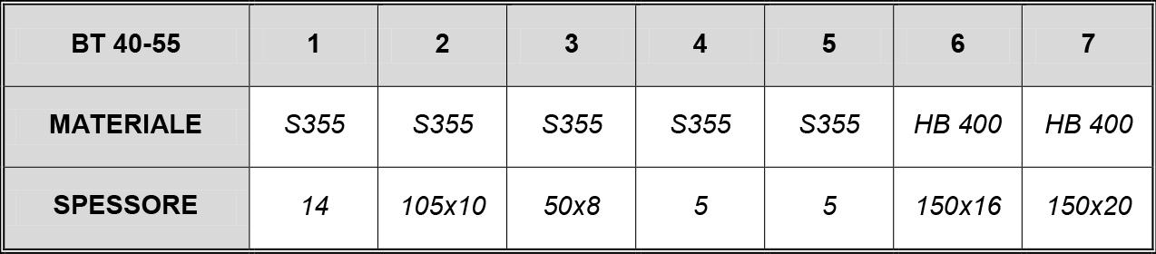 BENNA trapezoidale MOD 40-55 ql