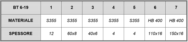 BENNA trapezoidale MOD 6-19 ql