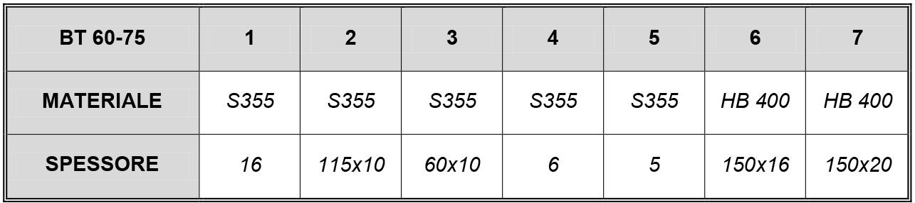 BENNA trapezoidale MOD 60-75 ql