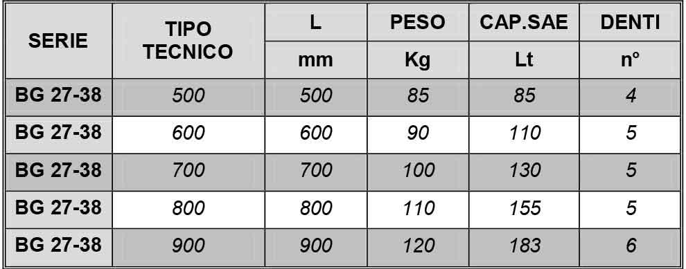 benna grigliata per miniescavatori 27-38 quintali misure